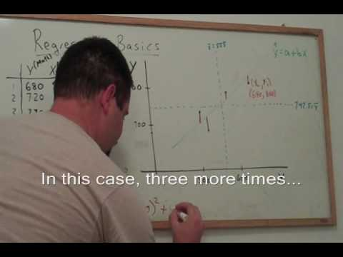Regression 1: Slope and intercept