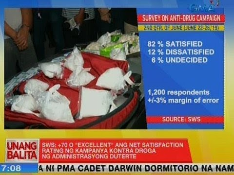 [GMA]  UB: SWS: +70 o 'Excellent' ang net satisfaction rating ng kampanya kontra droga ng Duterte admin