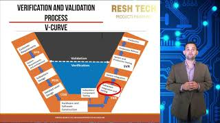 Introduction to Verification and Validation
