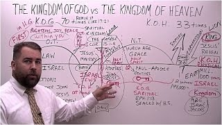 The Kingdom of God vs The Kingdom of Heaven