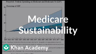 Medicare Sustainability