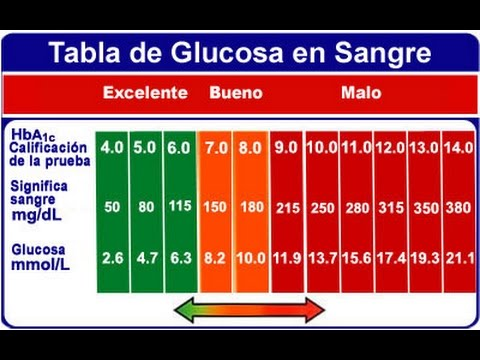 Preparaciones de insulina clasificación
