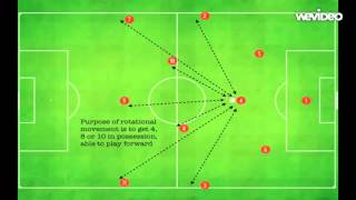 4 3 3 In Possession Choreography