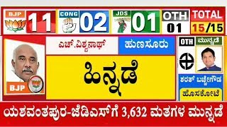 Hunsur Congress Candidate Manjunath Leads By 11,652 Votes | Karnataka By-Election Result