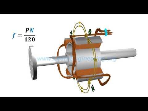 Nguyên lý hoạt động của máy phát điện đồng bộ _ Trường Cao đẳng Đồng An