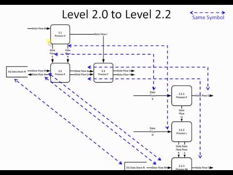 Download Decomposing And Balancing Different Levels Of Data Flow