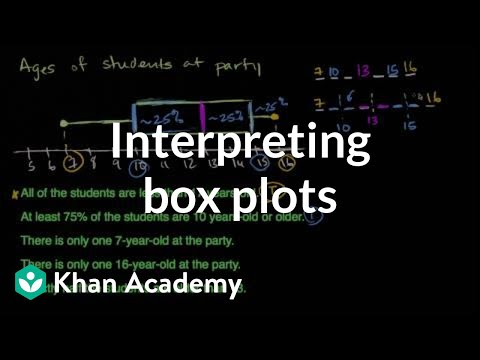 Grade 6 Math Video