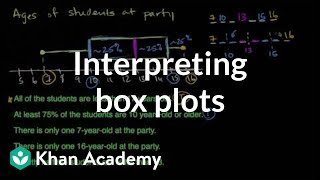 Interpreting box plots | Data and statistics | 6th grade | Khan Academy