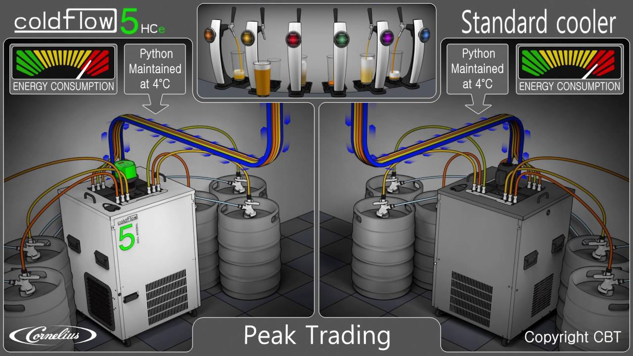 Watch Advanced Beer Cooling Technology video