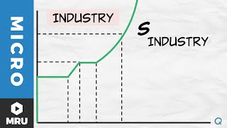 Entry, Exit, and Supply Curves: Increasing Costs