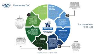 The Home Seller Road Map