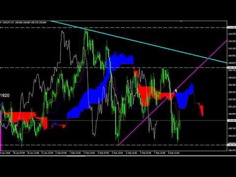 ドル円トレード戦略(2月9日)のサムネイル