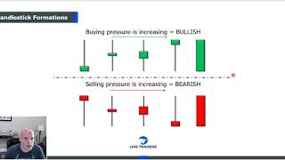 Trading Lesson: Candlestick Formations
