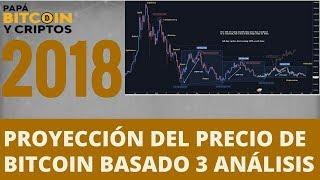 Proyección del PRECIO de BITCOIN 2018