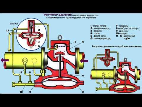 Урок Технологическая схема оборудования ГРП. Алинова Д.