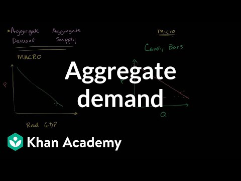 A thumbnail for: Aggregate demand and aggregate supply