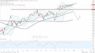Wall Street – Wichtige Unterstützungen…