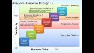 Advanced Analytics and Business Intelligence
