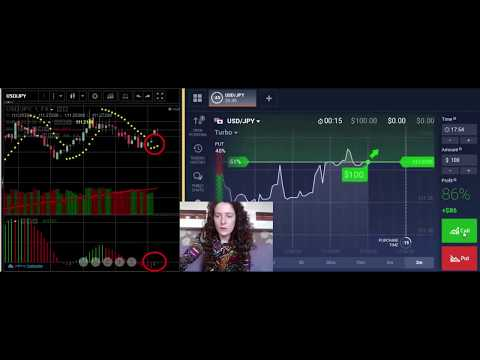 Types of binary options what is it