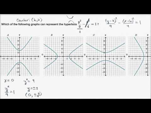 Vertices & direction of a hyperbola (video) | Khan Academy