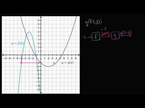 Evaluating composite functions: using graphs (video) | Khan