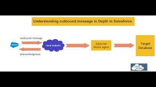 Outbound message in Salesforce || What is Outbound Message is WorkFlow Rule #Salesforce