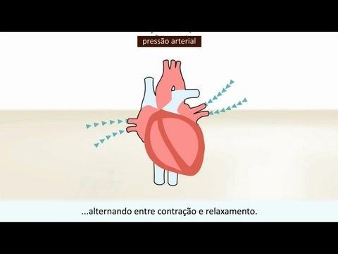 Hipertensão, ataque de asma