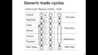 E-Commerce Tutorial 4 : E-Commerce Trade Cycle | Generic Trade Cycle | In Hindi-English