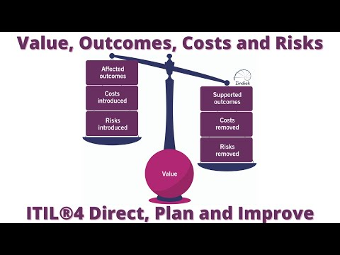 ITIL®4 - DPI - Value Outcomes Cost Risks - 03/21 - YouTube