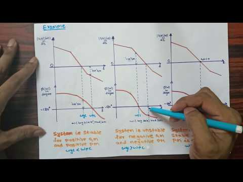 Introduction to Bode Plot| Part-19 Stability analysis