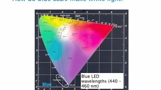 Phosphor Enabled LEDs