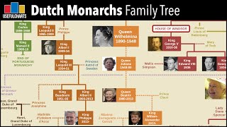 Dutch Monarchy Family Tree (William The Silent To Willem Alexander)