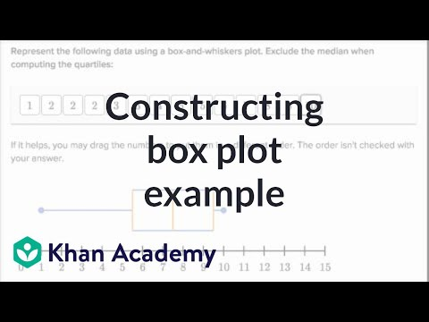 Worked example Creating a box plot (even number of data points
