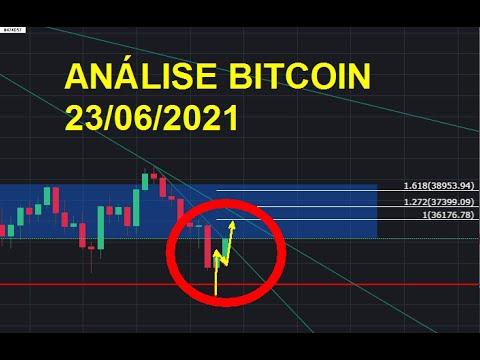 Ar verta pirkti bitcoin