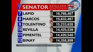 NTG: Partial And Unofficial Tally Of Senatorial Election As Of May 16, 2019; 10:05 A.m.