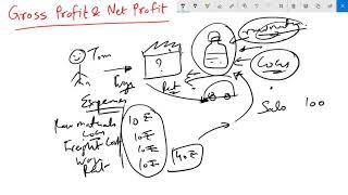 Gross Profit & Net Profit in Layman's terms
