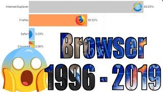 Meistgenutzte Internet Browser 1996 - 2019 🧐