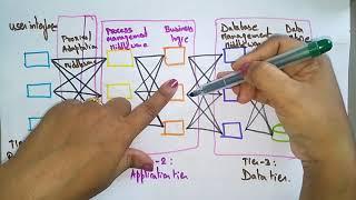 mobile computing architecture | part-1|  Lec-14 | bhanu Priya