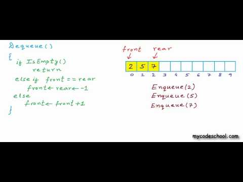 Data structures: Array implementation of Queue