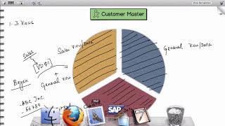 SAP SD Tutorial for Beginners | SAP SD Master Data Tutorial