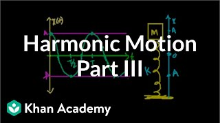 Harmonic Motion Part 3 (no calculus)