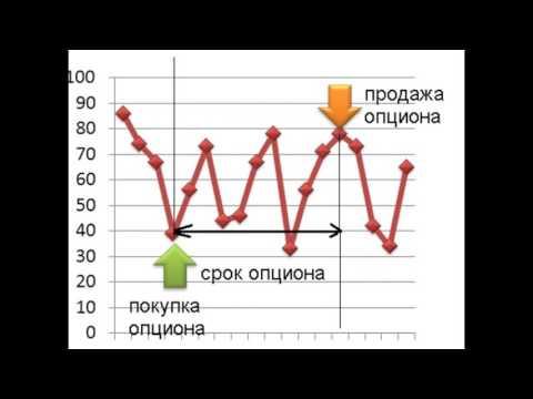 График торговли на бинарных опционах