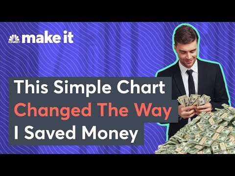 mp4 Investing Money Chart, download Investing Money Chart video klip Investing Money Chart