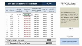 How PPF Interest is Calculated ?