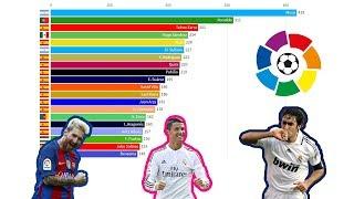 La Liga - The Top 20 All-time Goalscorers II 1929 - 2019 II