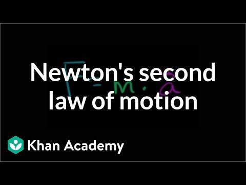 Tutorial Fisika: Hukum II Newton