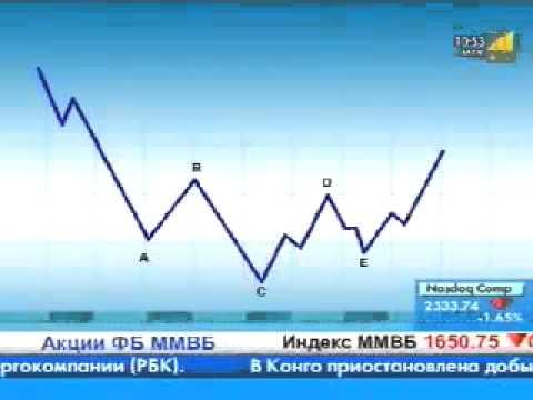 Графический анализ опционов