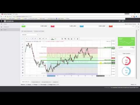 Daily VideoTechnical Analysis | AUD/USD | 26th May 2017