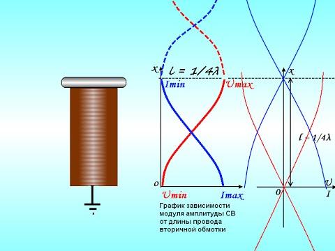 Стоячие волны в Трансформаторе Тесла, резонанс, коэффициент трансформации
