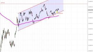 Wall Street – Amgen im Fokus